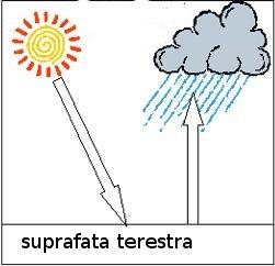 Precipitatii convective