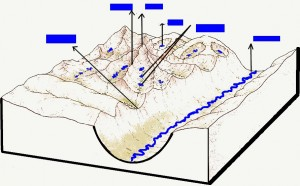 Schita Relieful Glaciar Montan