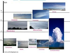 Fisa de evaluare pentru clasa a IX-a (Tipuri de nori)