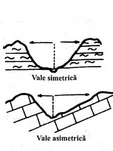 Vale_Simetrica_Vale_Asimetrica