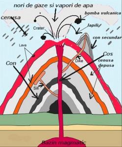 Vulcanism Relief vulcanic