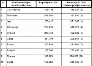 Cele mai mari orase din Romania
