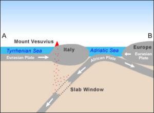 Vulcanul vezuviu placi tectonice